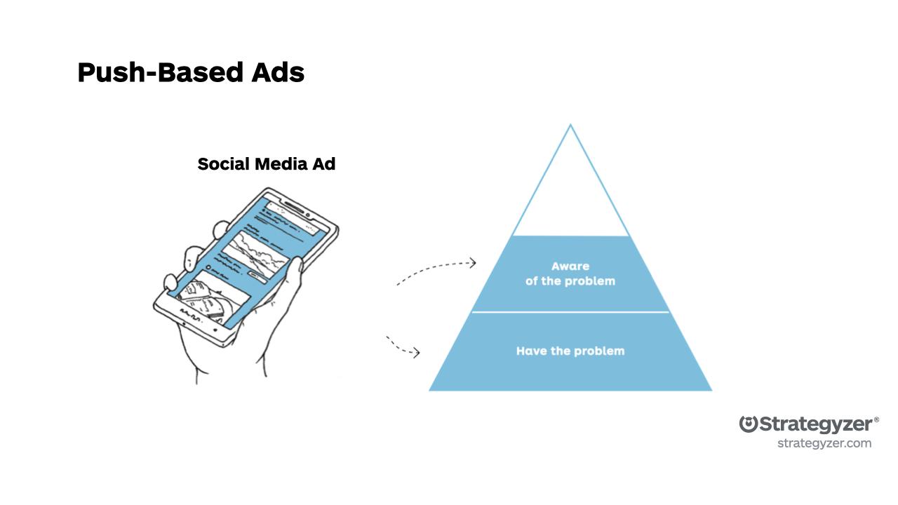 Strategyzer - Push-based Ads