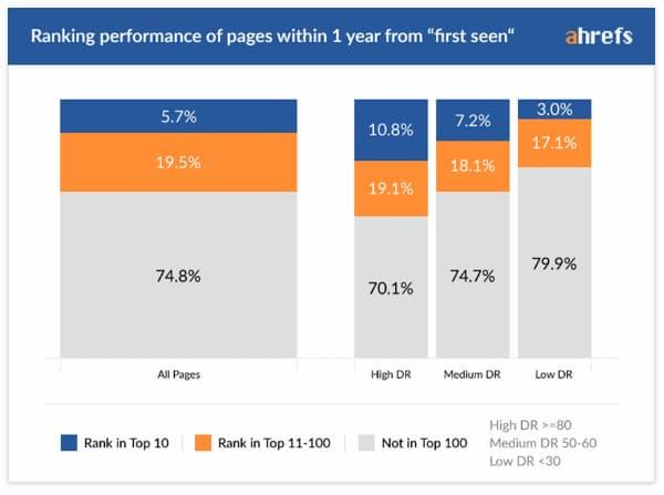Thời gian một trang được xếp hạng (hơn một năm theo biểu đồ này) ảnh hưởng đến quyết định của bạn khi lựa chọn giữa SEO không phải trả tiền và PPC