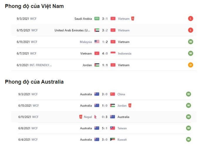 Soi kèo bóng đá Việt Nam vs Australia ngày 07/09/2021 2