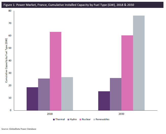 Power Market, France, Cumulative Installed Capacity by Fuel Type (GW), 2018 & 2030