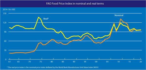 índice do preço dos alimentos
