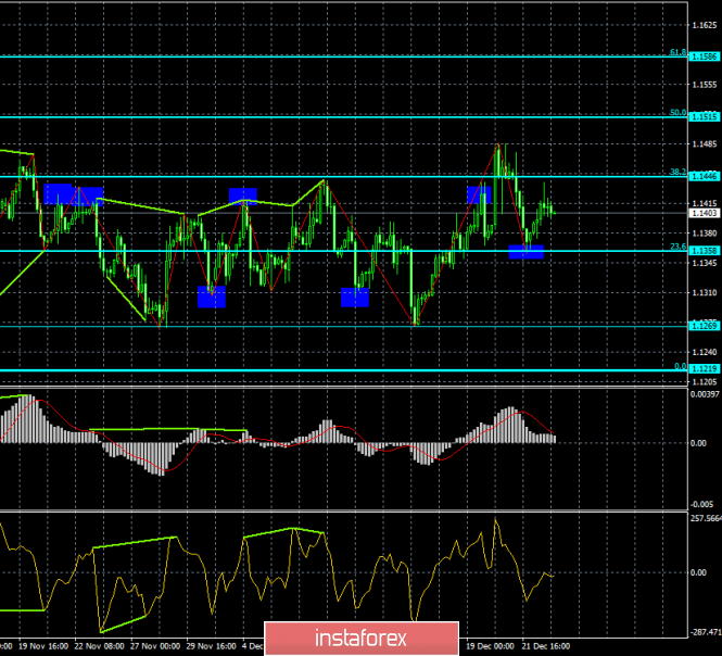 Analysis of EUR / USD Divergences for December 26th. The rise of the euro could end around 1.1446