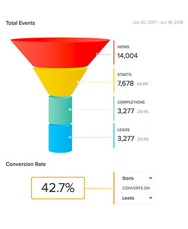 quiz funnel stats