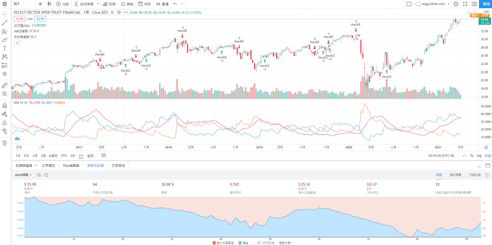 XLF股價走勢圖與K線圖