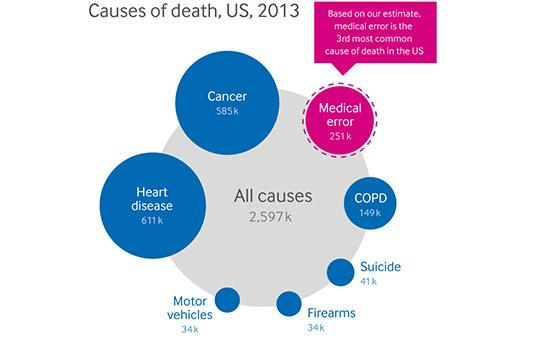 Medical error—the third leading cause of death in the US | The BMJ