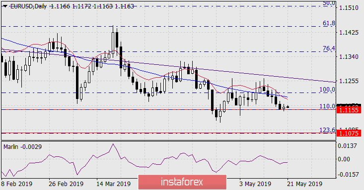 Forecast for EUR/USD on May 21, 2019