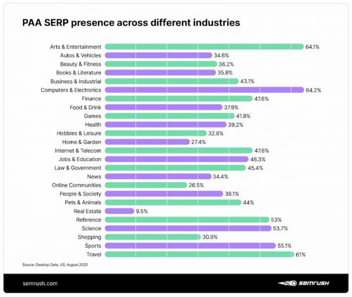Hình ảnh hiển thị sự hiện diện SERP của hộp pAA trong các ngành khác nhau