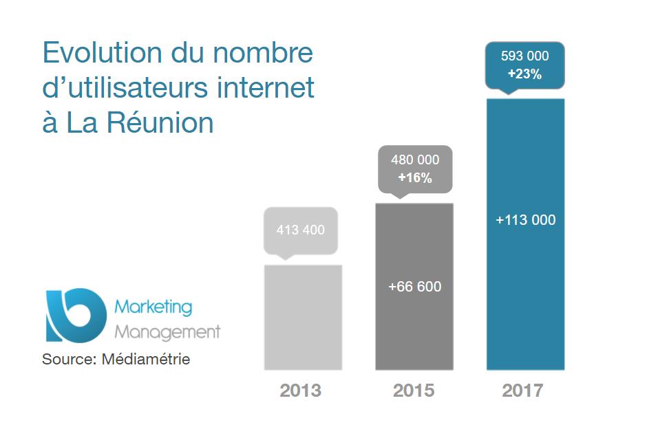 digital-croissance-entreprise-la-reunion-infographie