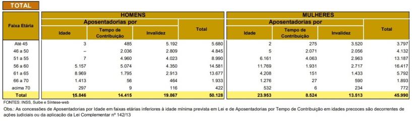 Tabela INSS - tipos de aposentadoria