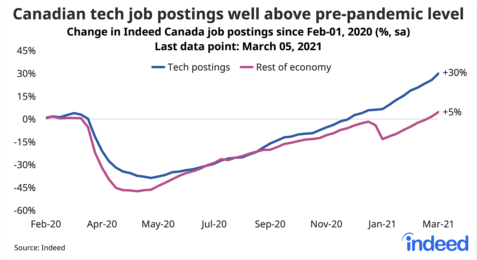 Line graph showing canadian tech job postings well above pre-pandemic levels