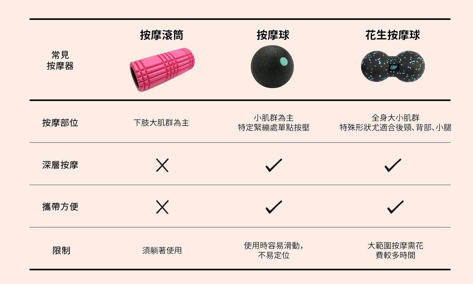 常見的按摩器,包含按摩滾筒、按摩球、花生按摩器