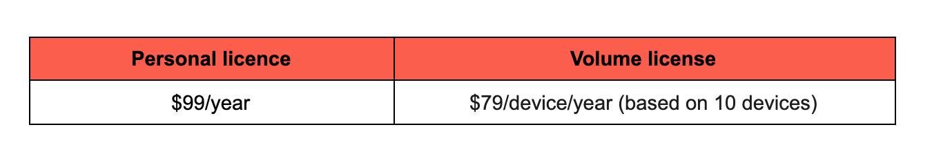 Sketch price breakdown