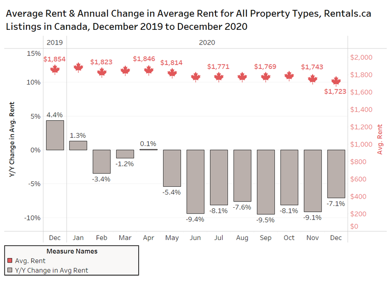 RentSeeker.ca, Canada's #1 Apartment Finder Looks at How Covid Impacted the Canadian Rental Market 3