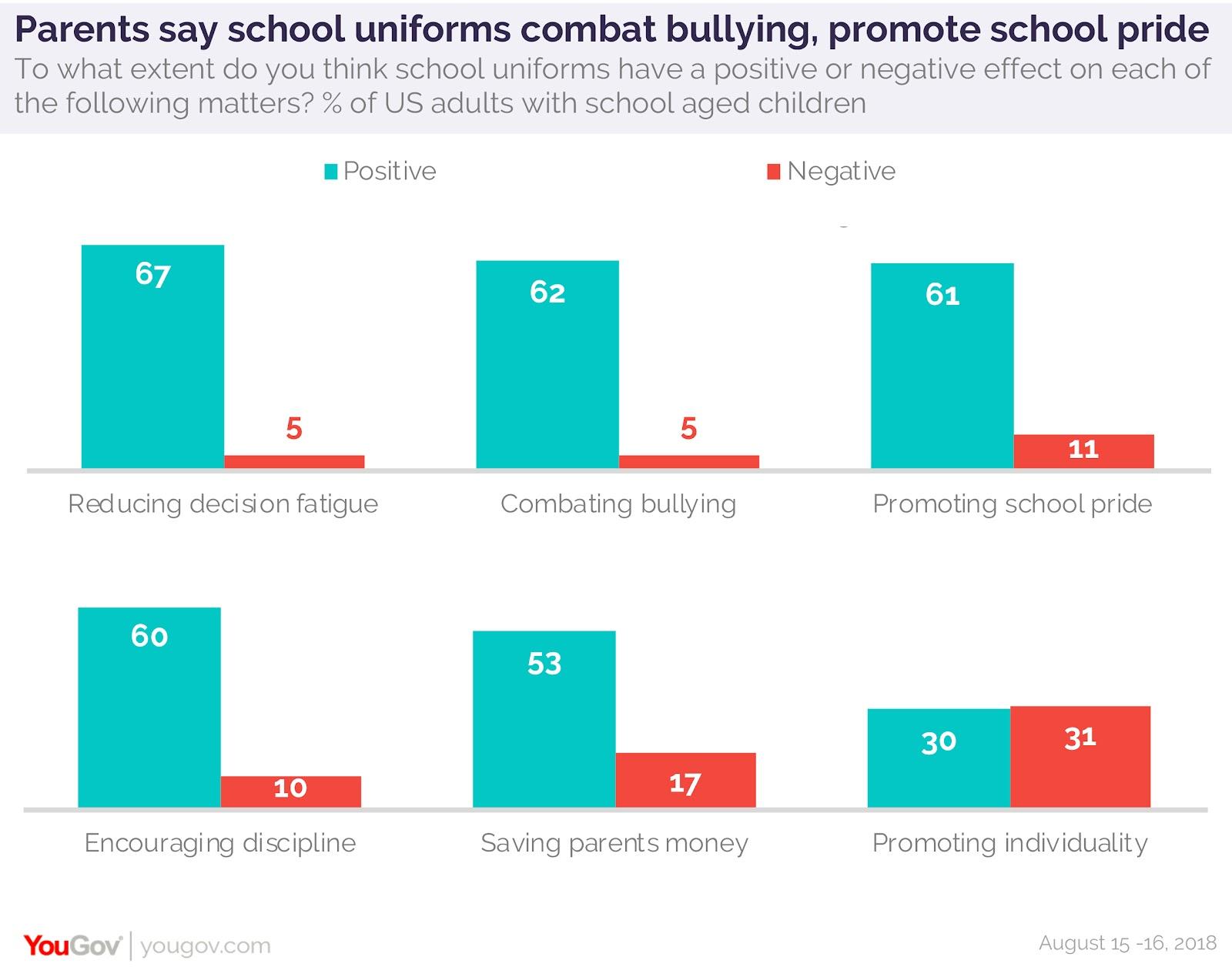 people against school uniforms