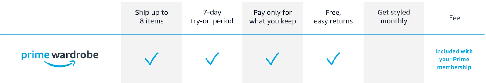 amazon prime wardrobe program trial process allowing seven days to try-on period followed by fees for any items selected to keep.