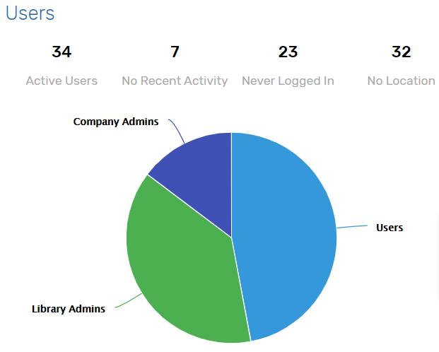 UNIFI Web Portal Users
