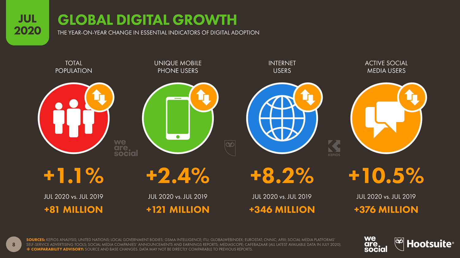 DATA REPORTAL social media demographics report