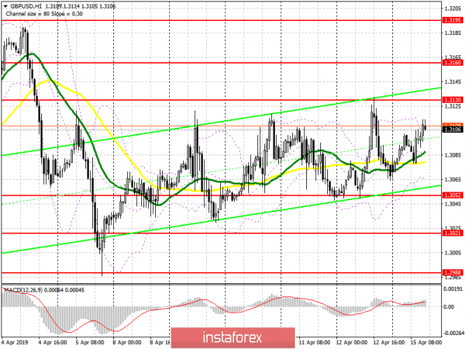 GBP/USD: plan for the American session on April 15. The pound remains in the wide side channel