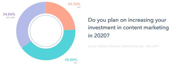 reporte-global-marketing-2020-hubspot-inversion-marketing-de-contenidos