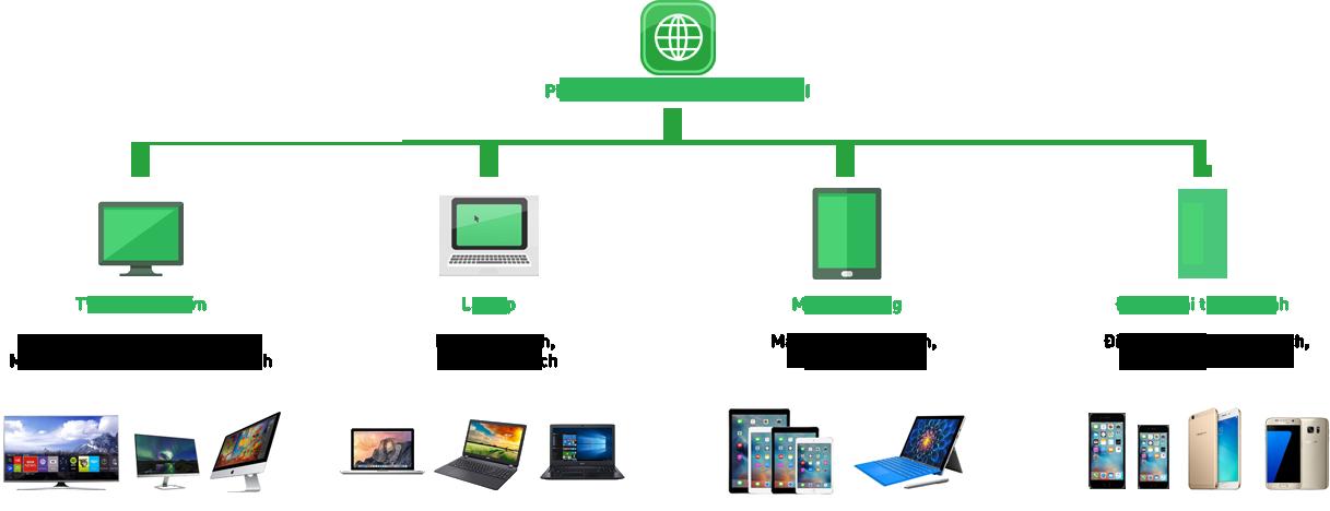 Thiết kế web cao đẳng tương thích với mọi phân giải màn hình