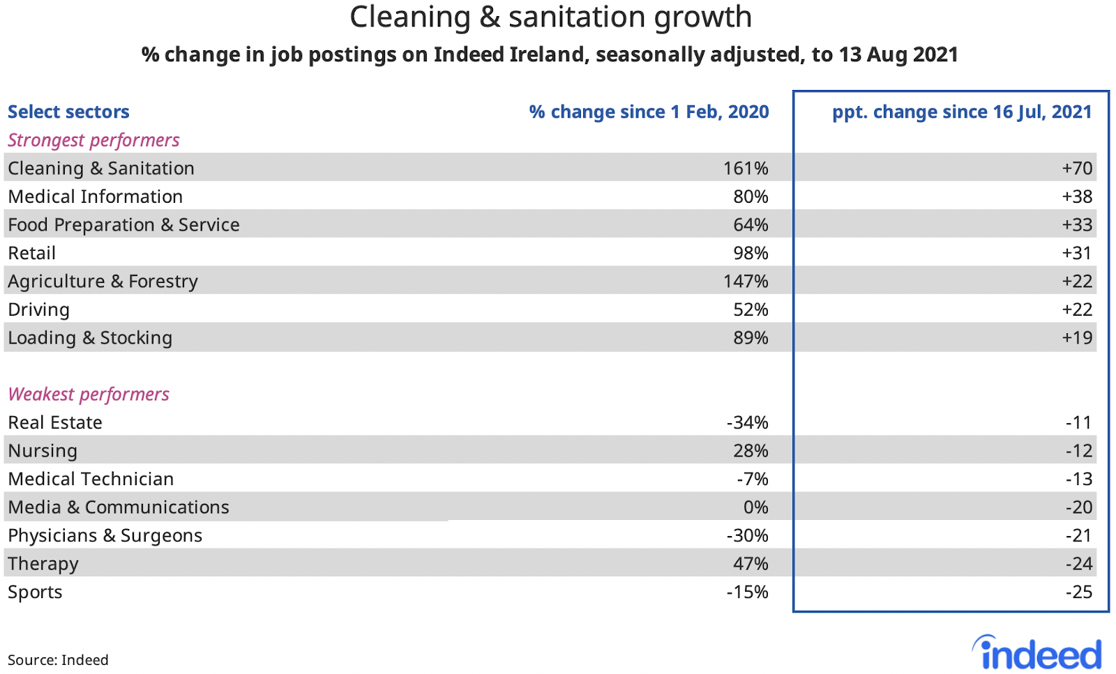 """Table titled """"Cleaning & sanitation growth."""""""