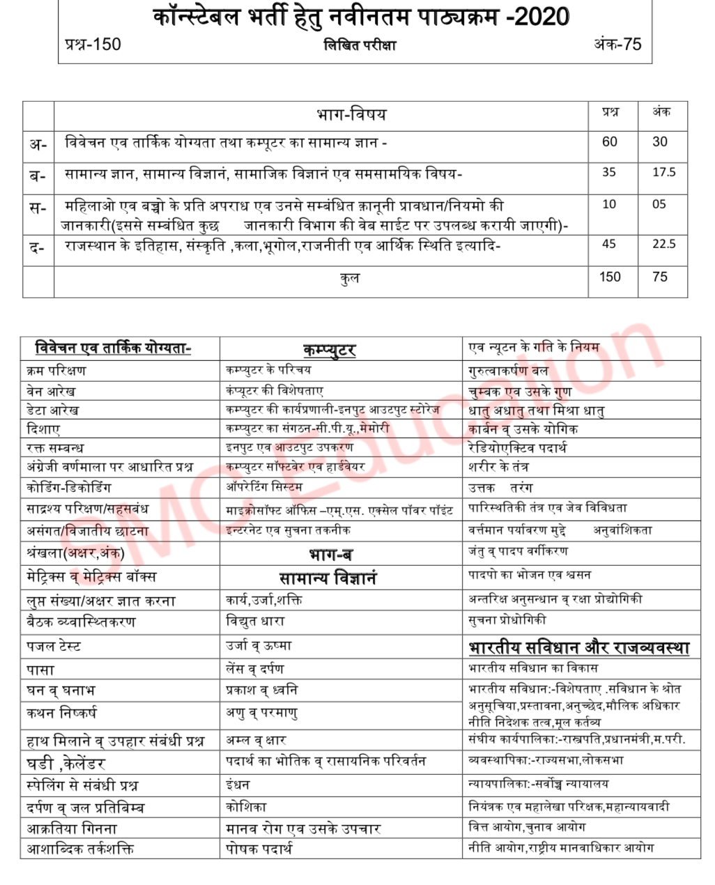 Rajasthan Police Constable New Syllabus