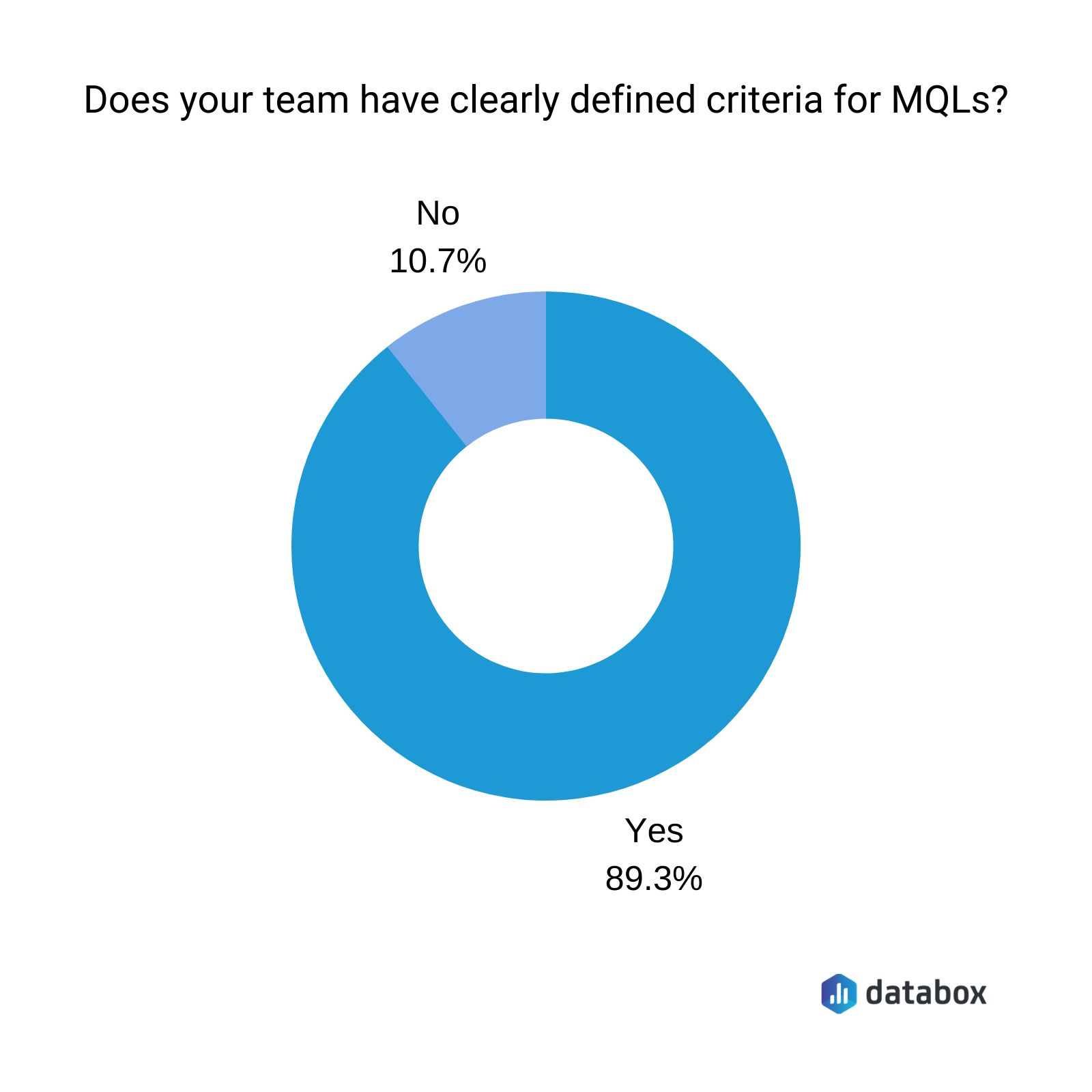 Does your team have clearly defined criteria for MQLs?