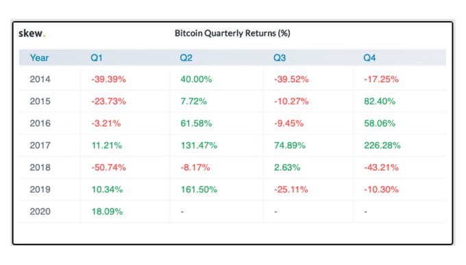 Table showing Bitcoin's quarterly returns from 2014 to 2020 (Source: Twitter)