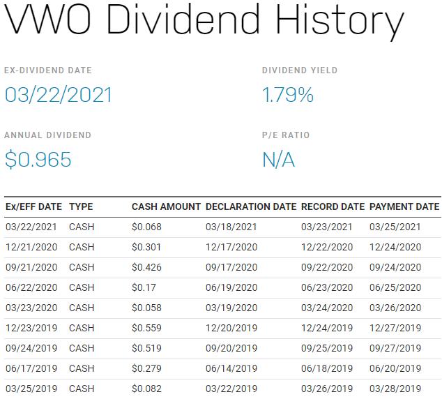VWO 美股,VWO stock,VWO ETF,VWO 成分股,VWO 持股,VWO 股價,VWO 配息