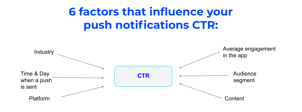 Six factors that influence your push notifications CTR