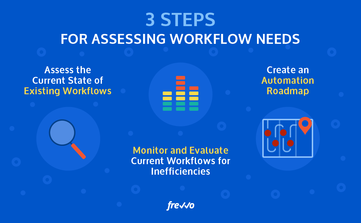 Assessing Workflow Needs for Colleges and Universities