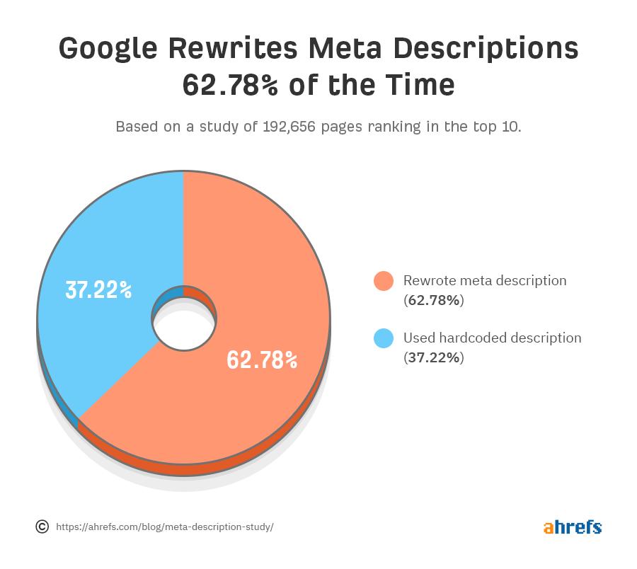 диаграмма как часто Google переписывает заданные вебмастером метаописания