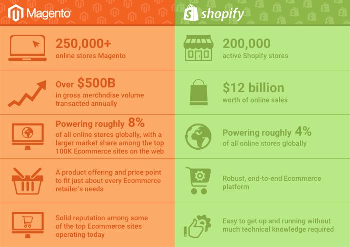 magento vs. shopify - Sydney SEO Company