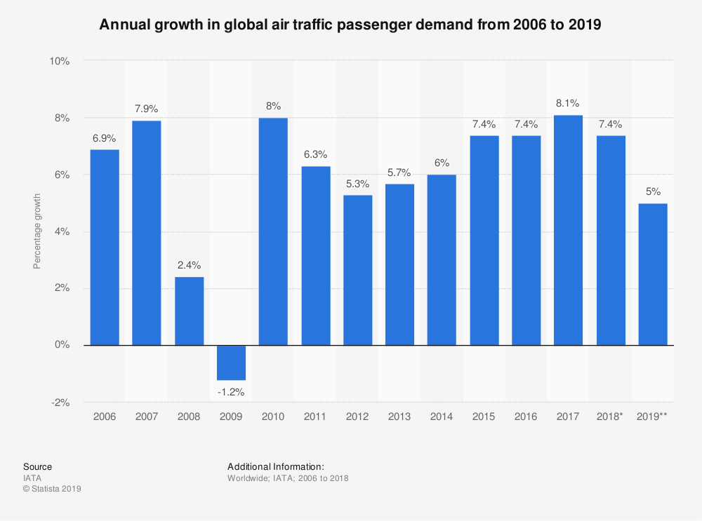 Annual growth in global air traffic passenger demand