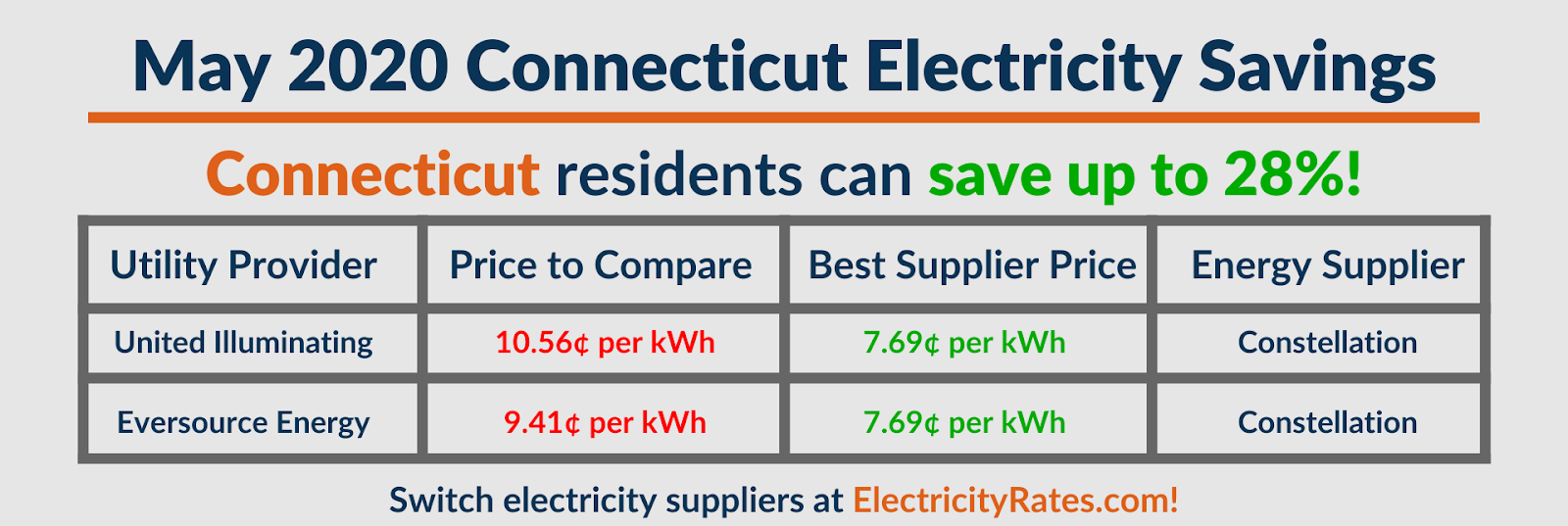 Graphic depicting May 2020 Connecticut savings by utility