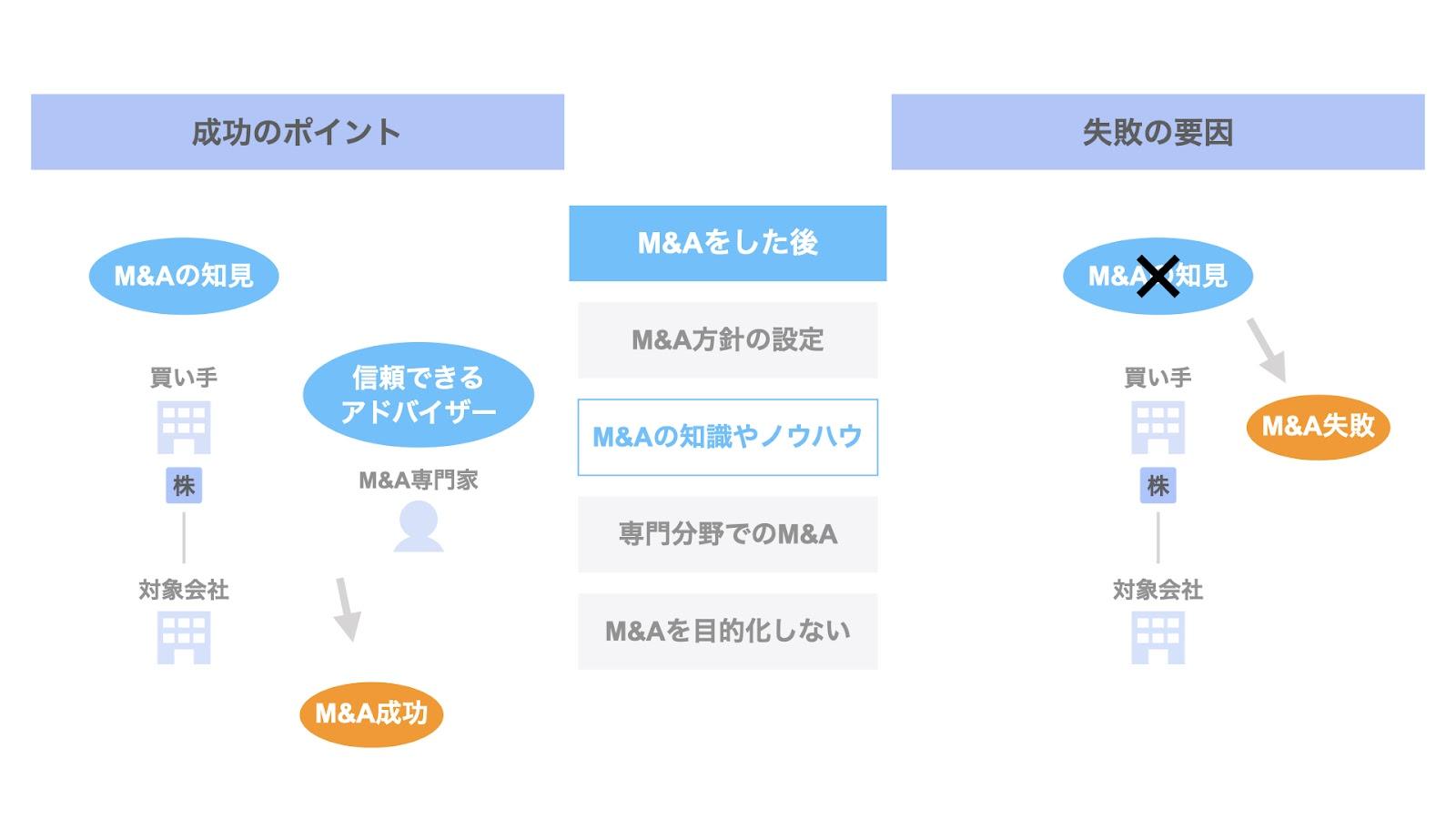 M&Aした後の成功ポイント② M&Aそのものに対する知識やノウハウ