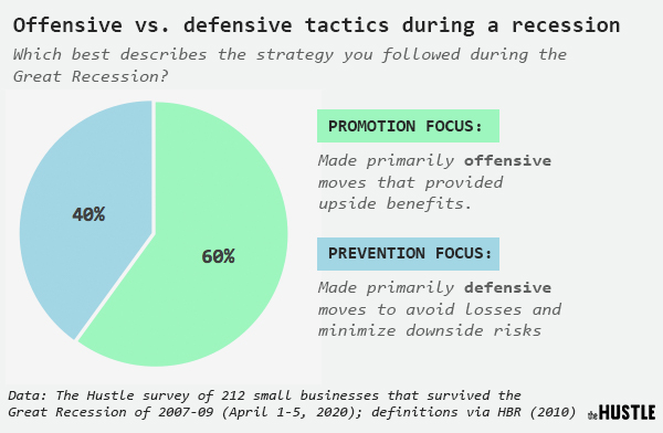 Data on offensive versus defensive tactics during a recession