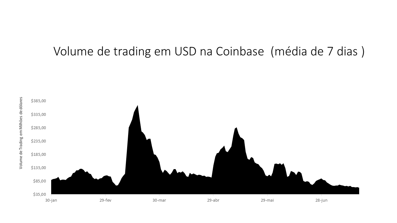 volume de trading em USD na Coinbase