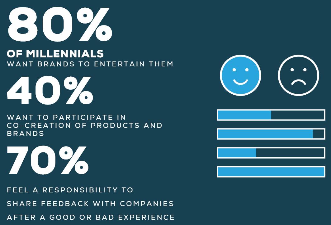 Instagram vs Facebook marketing what millennials prefer