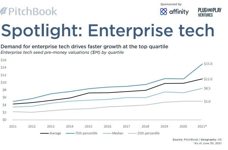 Pitchbook !H 2021 VC Valuations - Enterprise Tech