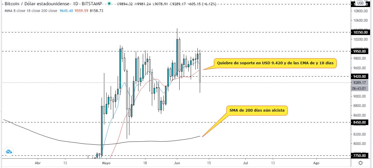 Análisis técnico del precio del Bitcoin, mientras una caída intenta cambiar la tendencia a corto plazo. Fuente: TradingView