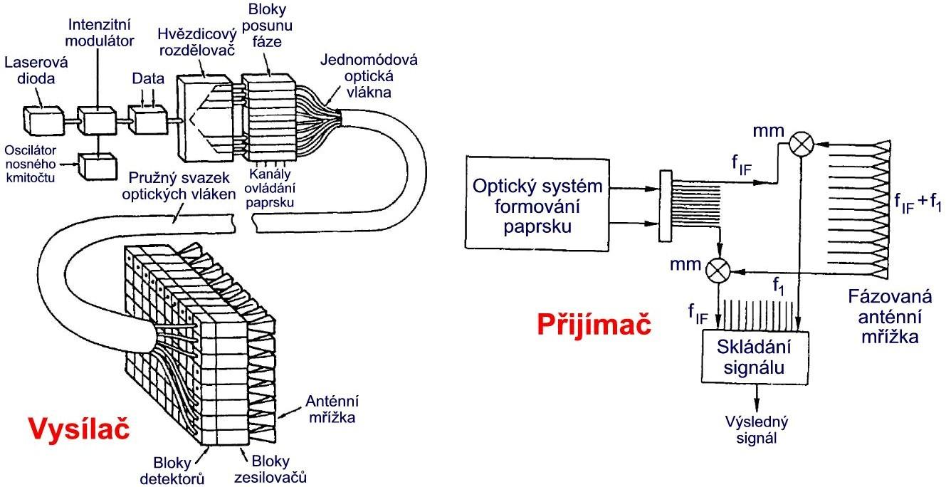 Ideový náčrt optoelektronicky řízené fázzované anténní mřížky.jpg