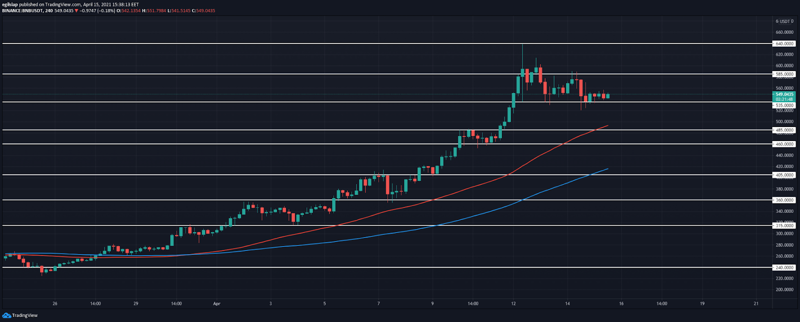 Binance Coin price prediction: Binance Coin retraces to $535, prepares to set another lower high?
