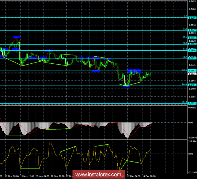 Analysis of GBP / USD Divergences for December 18th. Possible…