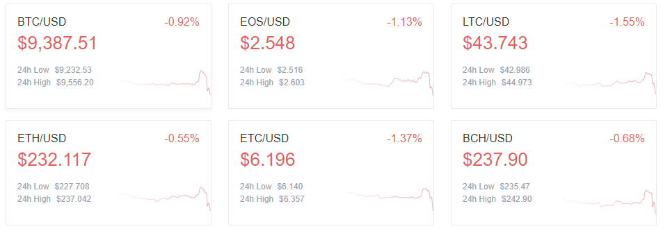 crypto market prices
