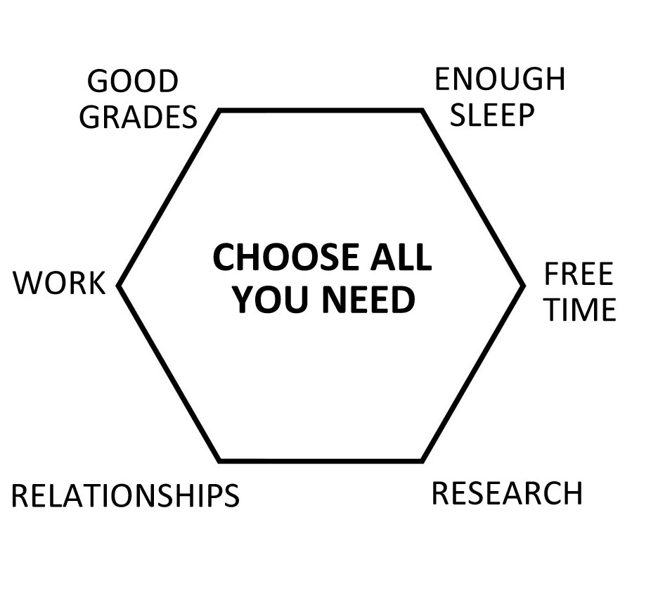 http://blog.admissions.berkeley.edu/wp-content/uploads/2014/03/The-College-Triangle-Diagram-2.jpg