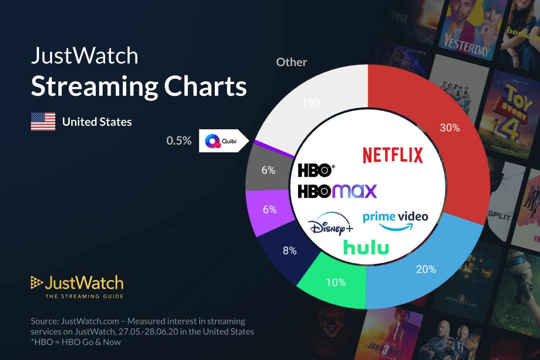 Infográfico HBO Max vs. Netflix, Hulu, HBO, Disney+ e Amazon Prime Video