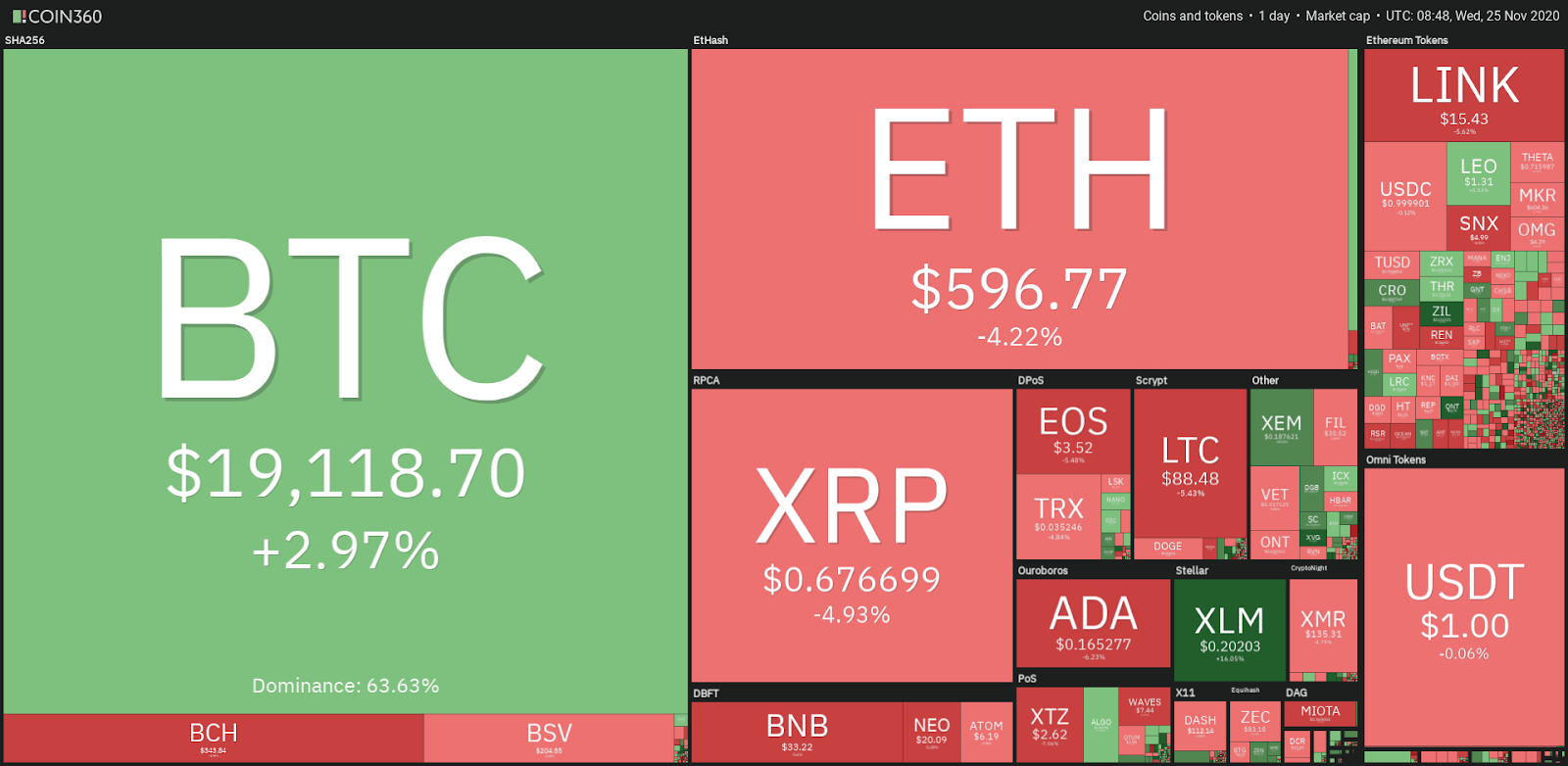 Top cryptocurrency prices - 11/25