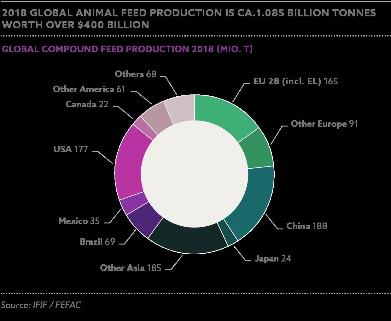 国別の肥料生産量