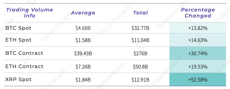 Mainstream cryptos' trading volume info - TokenInsight